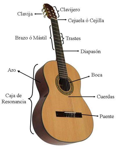 Aprender guitarra flamenca, partes de la guitarra