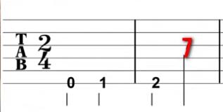 Los diferentes números en las tabs o tablaturas